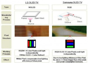 OLED-techology