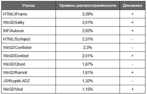 spisok-informacionnix-ugroz-v-fevrale-2013-goda