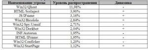 spisok-ugroz-v-marte-2013_1