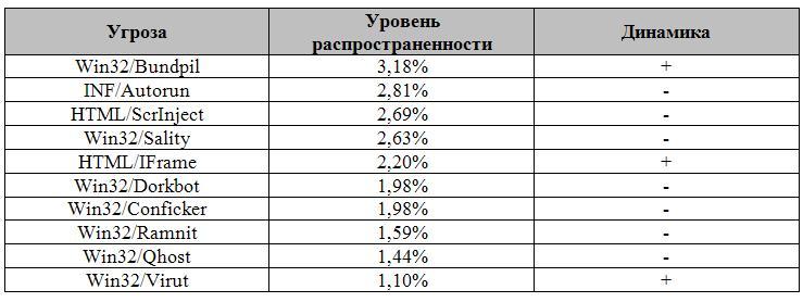 spisok-ugroz-v-aprele-2013_2