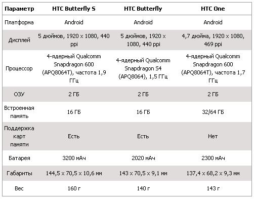 htc-butterfly-s_1
