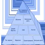 Основные этапы создания сайтов