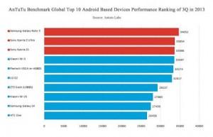 ТОП 10 Android-смартфонов по версии AnTuTu