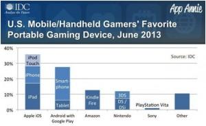 Самый лучший Android-планшет для игр