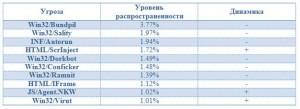 rating-ugroz-noyabr-2013_1