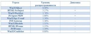 rating-ugroz-noyabr-2013_2