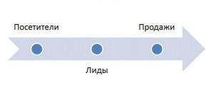 Процесс лидогенерации