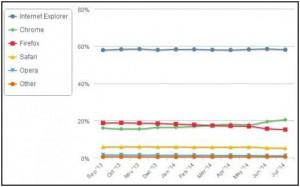 Популярные браузеры в 2014 году